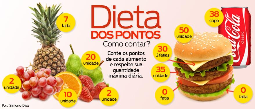 Dieta-dos-Pontos-Grátis-–-Emagreça-comendo-tudo-que-gosta-02