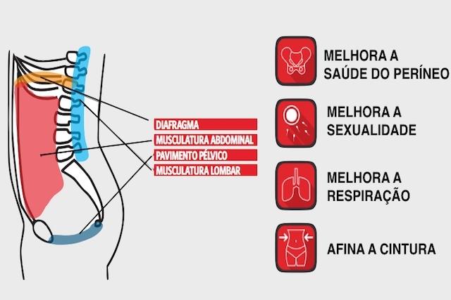 Benefícios dos abdominais Hipopressivos